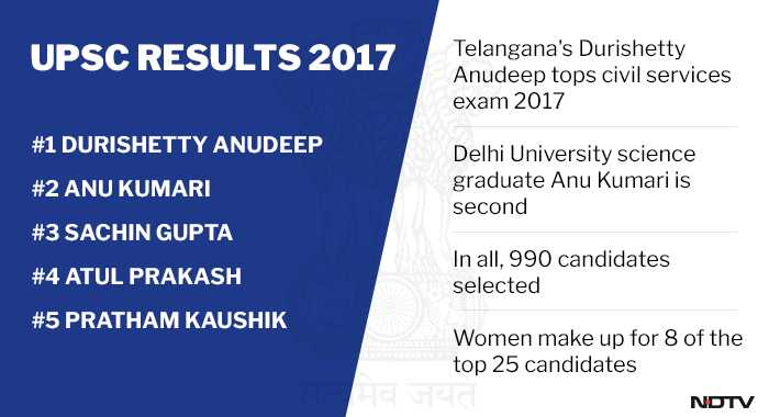 upsc results