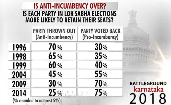 anti incumbency graphic 2 karnataka