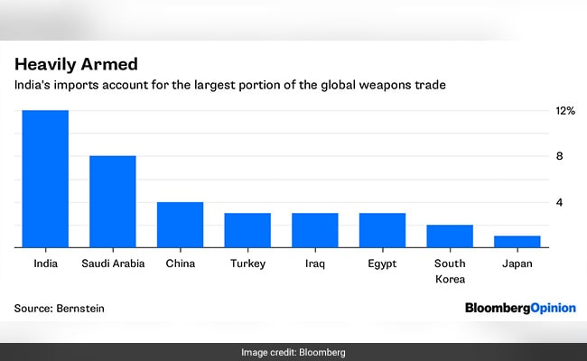 india military imports bloomberg