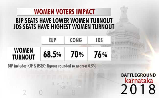 women voters graphic karnataka election