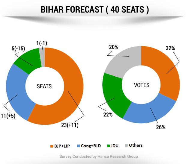 NDTV's Opinion Poll: in Bihar, Nitish Kumar is hurting badly