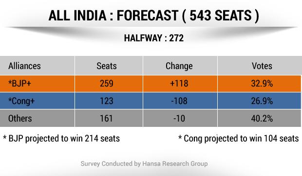 NDTV Opinion Poll: Advantage NDA, game-changer Uttar Pradesh