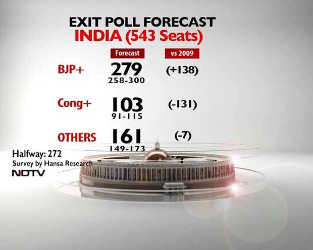 NDTV Exit Poll: 279 for BJP and Allies, Congress in Double Digits