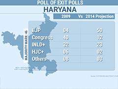 Exit Polls Predict BJP Win, Congress Rout in Haryana
