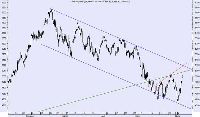 Nifty setup: Short term upside, but 5150 key resistance for markets