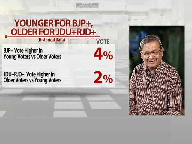 Video : Battleground Bihar: Younger Voters for BJP+?