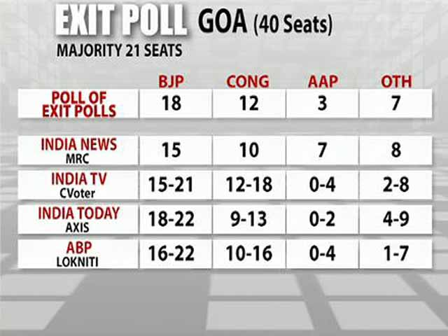 Video : Goa Elections 2017: BJP Will Retain The State, Say 3 Exit Polls