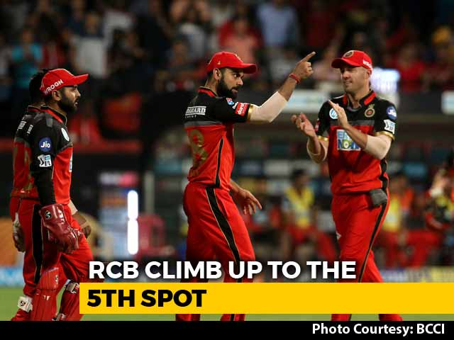 IPL 2018: Royal Challengers Bangalore Stay Alive Following A Spirited Win